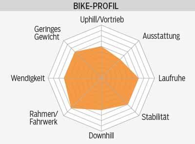 mb-0116-scott-genius-710-plus-profil-mountainbike (jpg)