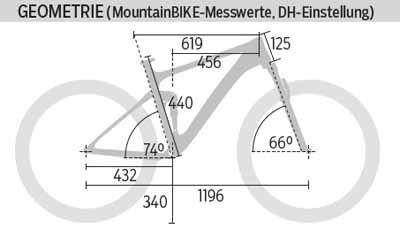 mb-0316-canyon-strive-cf-8-0-race-geometrie-mountainbike (jpg)