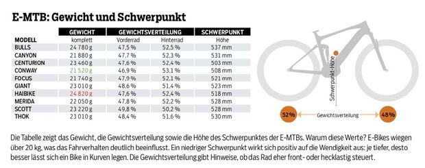 mb-1018-all-mountain-enduro-test-grafik-gewicht-steifigkeit (jpg)